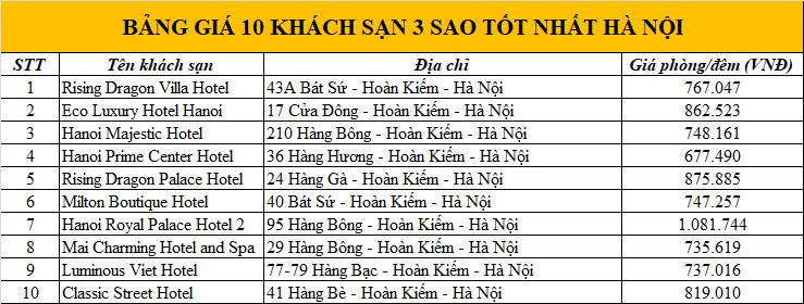bang-gia-khach-san-3-sao-tai-ha-noi-1