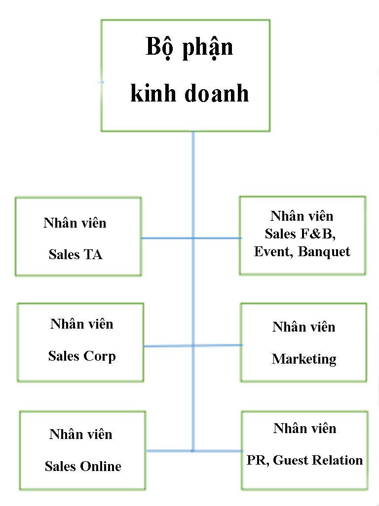 so-do-to-chuc-khach-san-5-sao-2