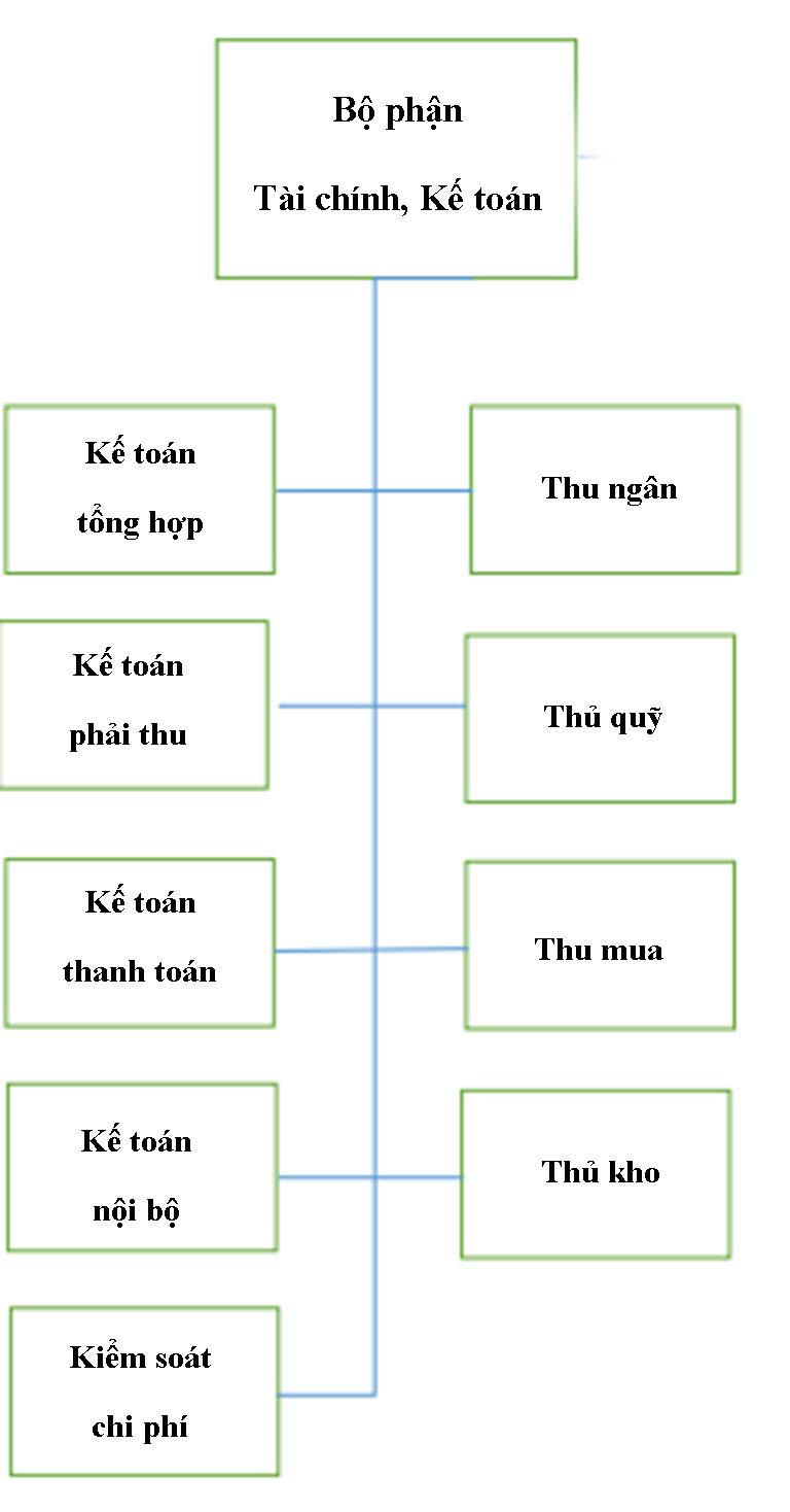 so-do-to-chuc-khach-san-5-sao-4