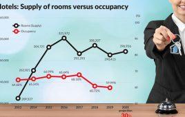 Occupancy là gì? Làm thế nào để chỉ số Occupancy Rate luôn tốt?